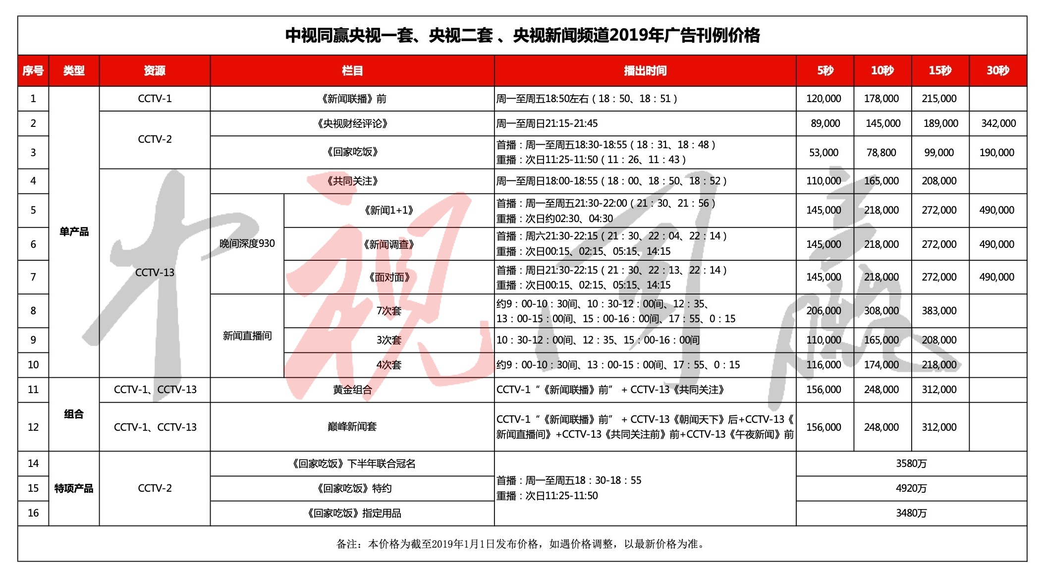2019年CCTV-1、2、13资源汇总@中视同赢